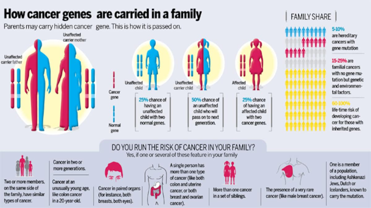 It S In Your Genes New Breakthrough In Genetics Now Helps Families With A History Of Cancer Prevent The Most Dreaded Disease Health News Issue Date Jun 17 2013