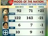 An India Today Opinion Poll
