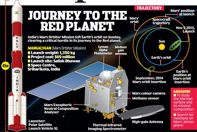 mars mission india creates history as mangalyaan - 660×443