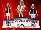 India Today Group-Cicero post-poll result: Modi set to be India's next PM