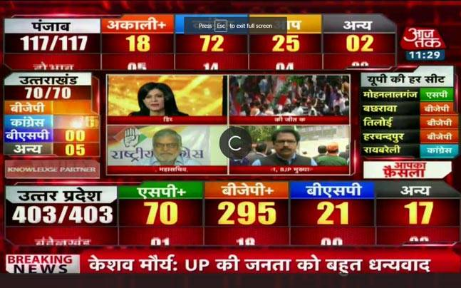 Punjab election results 2017: Watch live coverage on Aaj Tak