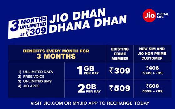 Reliance Jio Dhan Dhana Dhan offer: 5 things that you need to know