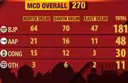 How parties have fared in MCD polls.