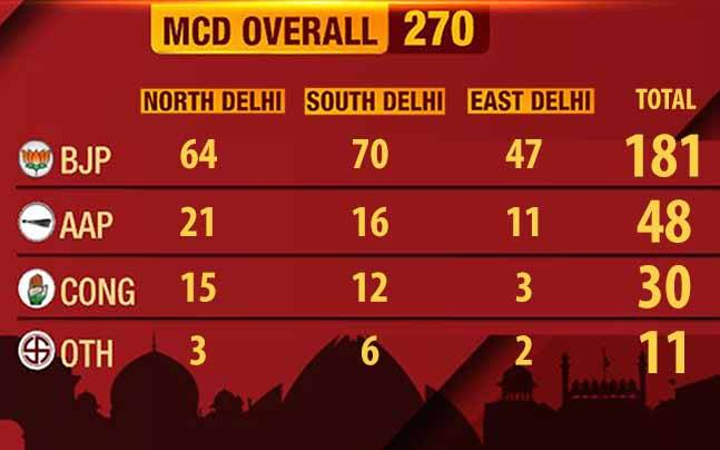 MCD election results 2017  Riding high on Modi wave 17555ae1b55