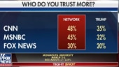 Oops! Fox News mistakenly posts graphic showing it lags in trust