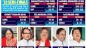 India Today-Axis My India exit poll: MP nail-biter, Congress may oust Vasundhara Raje and Raman Singh