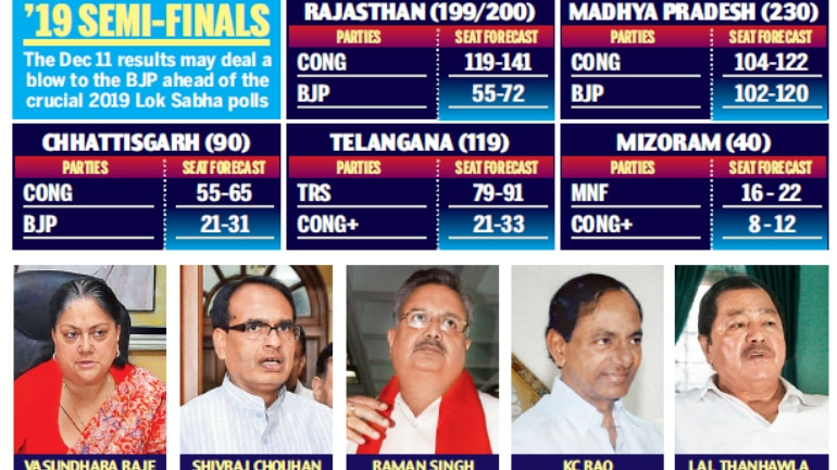 TRS Party Leading in Exit Poll Survey
