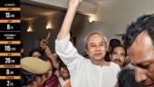 The Invincible Naveen Babu | Odisha