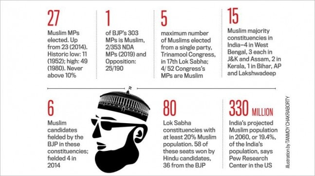 Not enough Muslim MPs - UP Front News