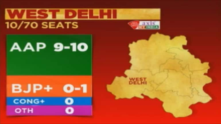 West Delhi exit poll result: AAP predicted to sweep West Delhi with 9-10 seats