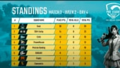 PMPL South Asia 2020 Week 2 Day 4: Team SouL take clinch Chicken Dinner in Match 3