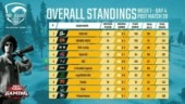 PUBG Mobile Pro League (PMPL) South Asia 2020 reports: GoDLike, Orange Rock lead standings on Day 4