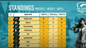 PUBG Mobile Pro League (PMPL) South Asia 2020 Day 4: Orange Rock win 3rd Chicken Dinner in Match 5