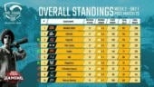 PUBG Mobile Pro League (PMPL) South Asia Week 2, Day 1 wrap: Orange Rock on top, SynerGE jump to 3rd spot