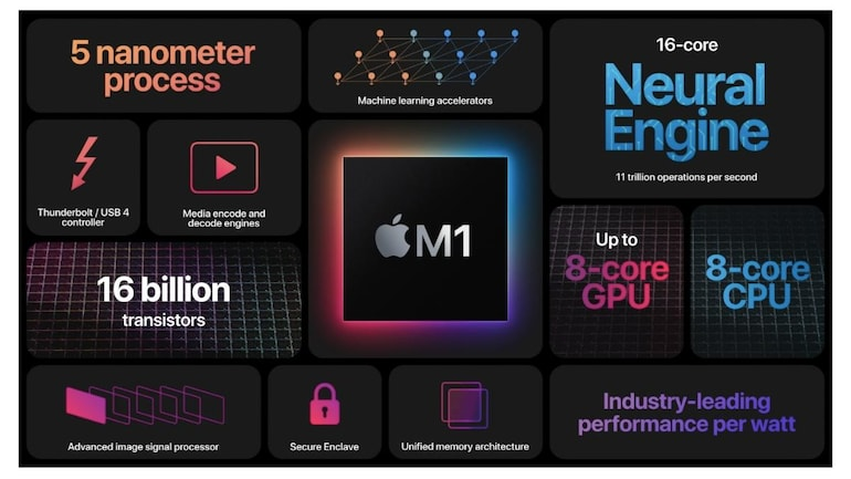 MacBook Air with Apple's M1 chip outperforms Intel-based MacBook Pro in benchmark test