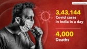 India sees 4,000 Covid deaths for third straight day, 3.43 lakh new cases in 24 hours