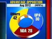 Exclusive survey: NDA surges ahead of UPA