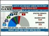 Will Government win FDI vote in Rajya Sabha?
