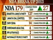 BJP emerges single largest party, says Headlines Today-CVoter opinion poll