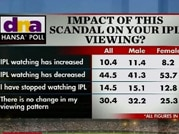 Spot-fixing impact: Viewership for IPL 6 drops, says Headlines Today-DNA hansa' opinion poll