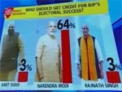 Mood of the Nation Poll: Modi gets credit for BJP's electoral success