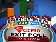 Exit poll results