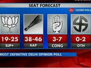 India Today Group-CICERO opinion poll