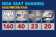 The seat sharing for Bihar assembly elections unvealed
