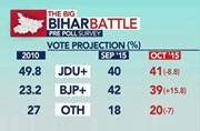 India Today-Cicero poll: Why Bihar election is so important