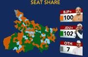 Battle for Bihar: JD-U takes the lead