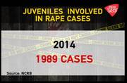 See how many rape cases by juveniles are filed in the past 3 years