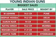 IPL bazaar: Money spent on uncapped players comes as a huge surprise