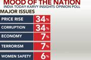 Mood of the Nation poll: Less than 50 per cent of people are happy with major issues