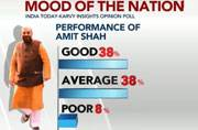 Mood of the Nation: How has Amit Shah performed so far?