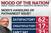 Mood of the Nation poll: More than 60 per cent satisfied with BJP's handling of Pathankot