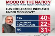 Mood of the Nation poll: 40 per cent people think that intolerance has gone up