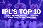 Indian Premier League turns 10: Top 10 stats