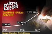 Udta Bihar: India Today sting operation shows staggering rise in banned drug seizures