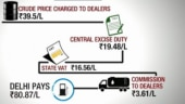 Why are fuel prices rising and what the govt can do