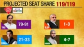 India Today-Axis My India exit poll: KCR likely to retain power by big margin
