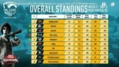 PUBG Mobile Pro League (PMPL) South Asia Day 3 Week 2: Orange Rock continue dominant run on Day 3