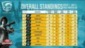 PUBG Mobile Pro League (PMPL) South Asia 2020, Day 4, Week 1: GoDLike, Orange Rock lead points table