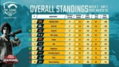 PUBG Mobile Pro League (PMPL) South Asia: Orange Rock finish on top of standings with 30-point lead