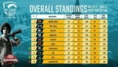 PMPL South Asia 2020 Week 2 Day 4 round-up: TSM-Entity, GODLIKE reduce gap with table-toppers Orange Rock
