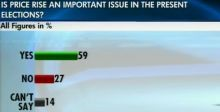 Opinion poll on TN assembly elections 2011