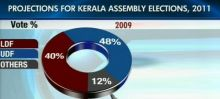 Opinion polls on Kerala assembly elections 2011