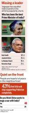 India Today poll survey 2012