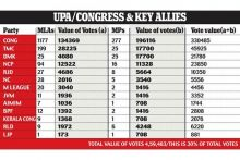 UPA/Congress & key allies