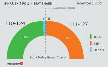 India Today Cicero poll