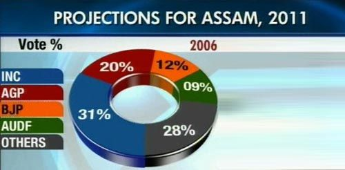 Opinion poll on Assam assembly elections 2011